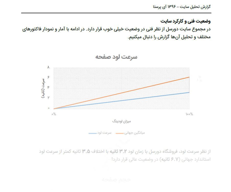 بررسی و تحلیل فنی و عملکرد فروشگاه